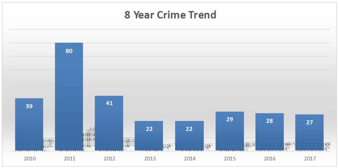 8 Year Crime Trend